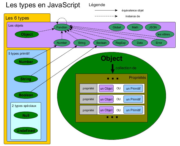 Les 6 types en JavaScript
