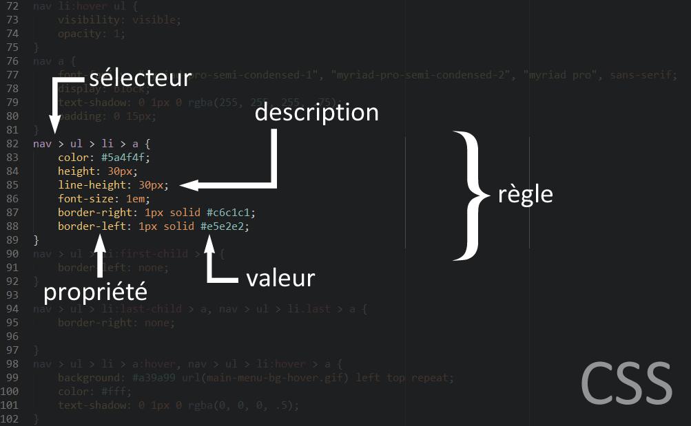 Anatomie d'une règle CSS