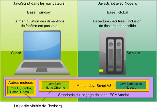 Le JavaScript des navigateurs et celui de Node.js