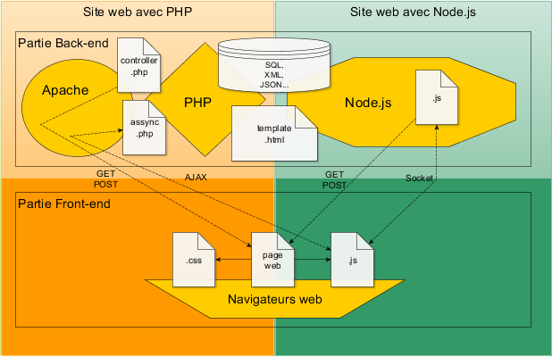 Architecture PHP vs Node.js